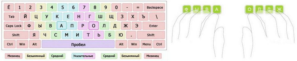 kak-bystro-pechatat-na-klaviature